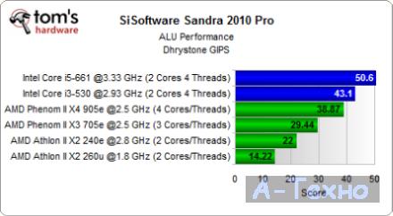 Sandra CPU Test Mini ITX