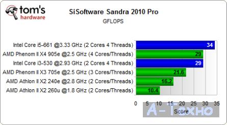 Sandra CPU Mflops Test Mini ITX
