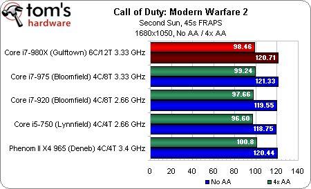 1680 1050 Call of Duty: Modern Warfare 2