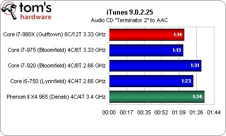 Apple iTunes Core i7-980X Extreme Edition