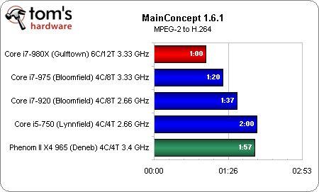 MainConcept Core i7-980X
