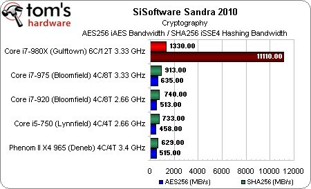 sisoftware Cryptography Intel Core i7-980X Extreme