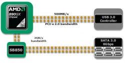 gigabyte 890gx usb3.0