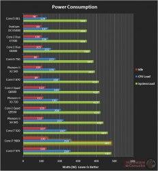 core i7-980x тестирование энергопотребление