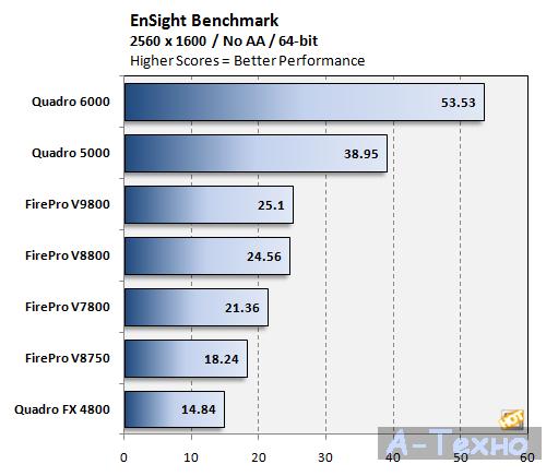 FirePro V9800 benchmark