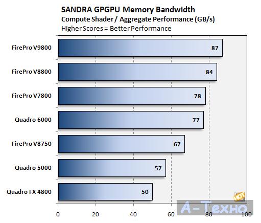 SiSoft SANDRA FirePro V9800