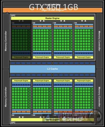 NVIDIA GTX 460 SE