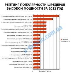 рейтинг уничтожителей повышенной мощности