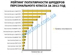 рейтинг персональных шредеров