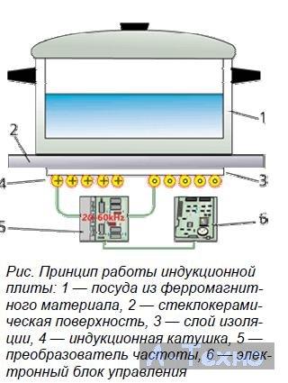 Индукционная плита принцип работы