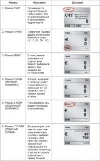 счетчик валют банкнот сортировщик определение номинала Magner 100 Digital