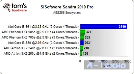 Sandra AES Test Mini ITX