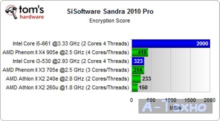 Sandra BandwidthTest Mini ITX