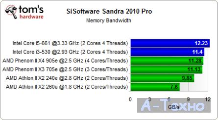 Sandra Memory Bandwidth Test Mini ITX