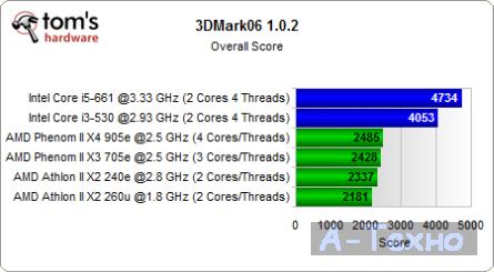 3DMark Score Test