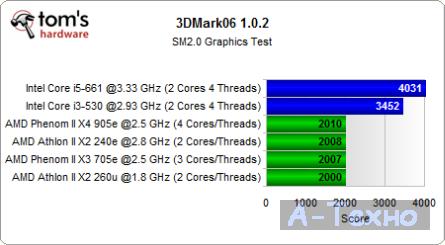 3DMark SM20 Test Mini ITX