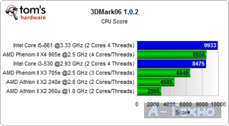 3DMark CPU Test