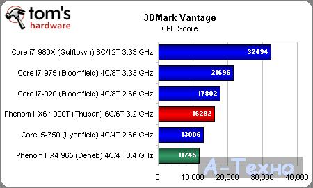 AMD Phenom II X6 3DMark Vantage CPU