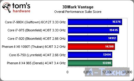AMD Phenom II X6 3DMark Vantage Overall