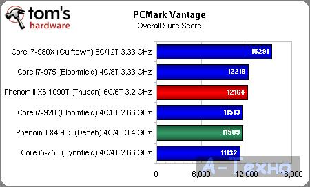 AMD Phenom II X6 PCMark Vantage Overall