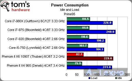 AMD Phenom II X6 потребление энергии