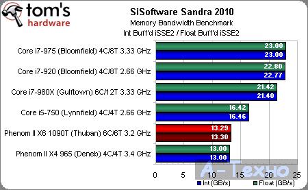 AMD Phenom II X6 Sandra Bandwidth