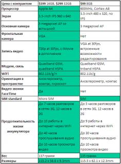 Сравнение iPhone 4G и iPhone 3GS