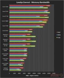 core i7-980x memory bandwidth