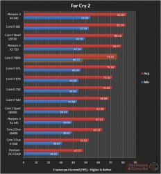 core i7-980x тестирование Far Cry