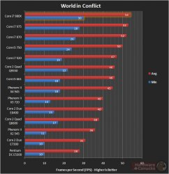 core i7-980x тестирование World in Conflict