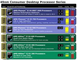 AMD процессоры