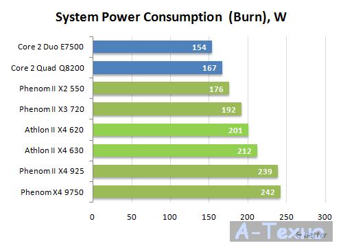 Athlon II X4 энергопотребление