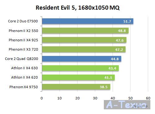 Athlon II X4 игровое тестирование