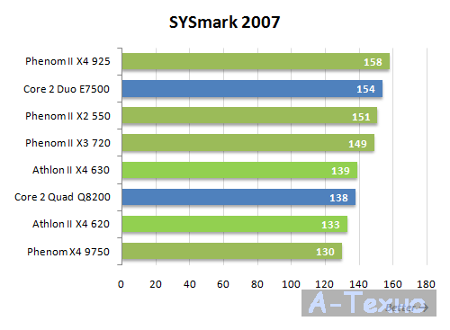 Athlon II X4 тестирование