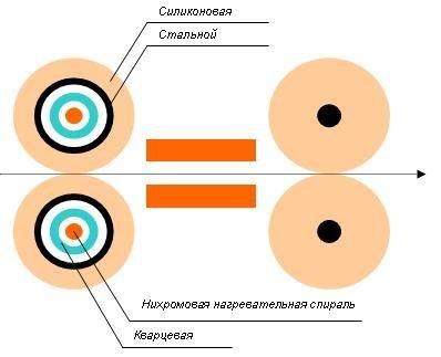 принцип работы ламинтора