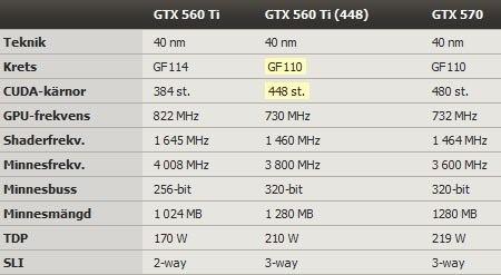 GTX 560 Ti 448 Core